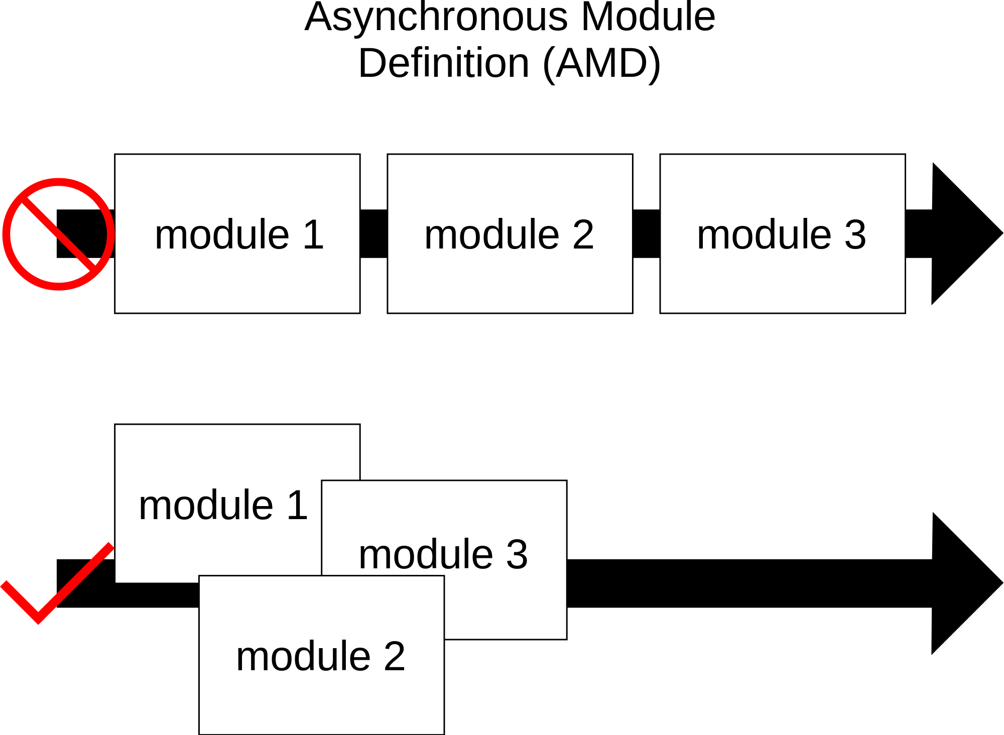Asynchronous_Module_Definition_overview_vector